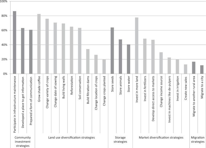 Smallholder Farmer Adoption of Climate-Related Adaptation ...