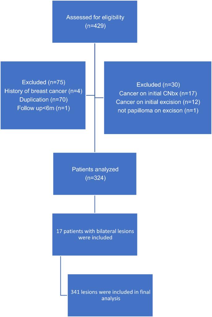 intraductal papilloma treatment guidelines negii pot fi tratați
