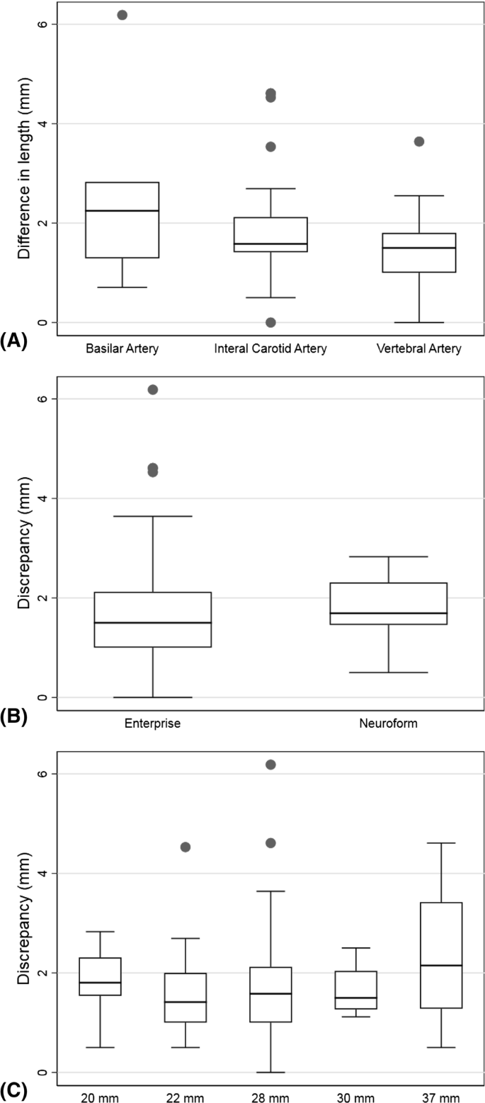 Accuracy of Length of Virtual Stents in Treatment of Intracranial ...