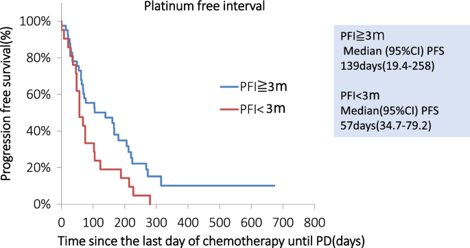 Platinum Free Interval Affects Efficacy Of Following Treatment For Platinum Refractory Or Resistant Ovarian Cancer Springerlink