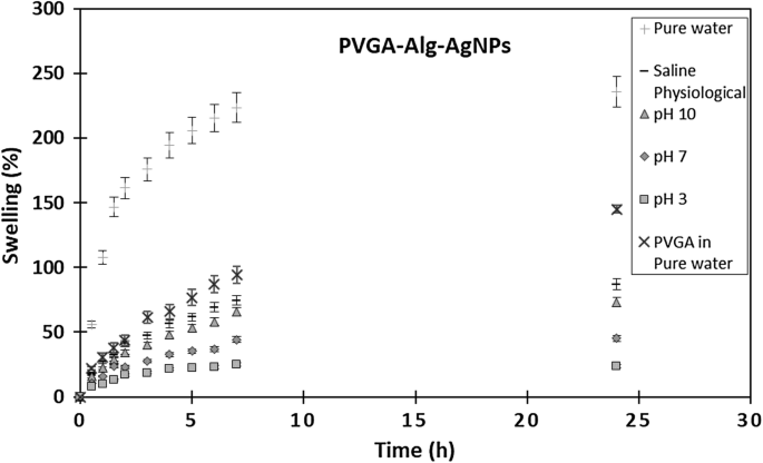 PVGA/Alginate-AgNPs hydrogel as absorbent biomaterial and its soil ...