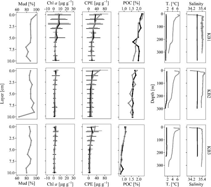 Seasonal constancy (summer vs. winter) of benthic size spectra in ...