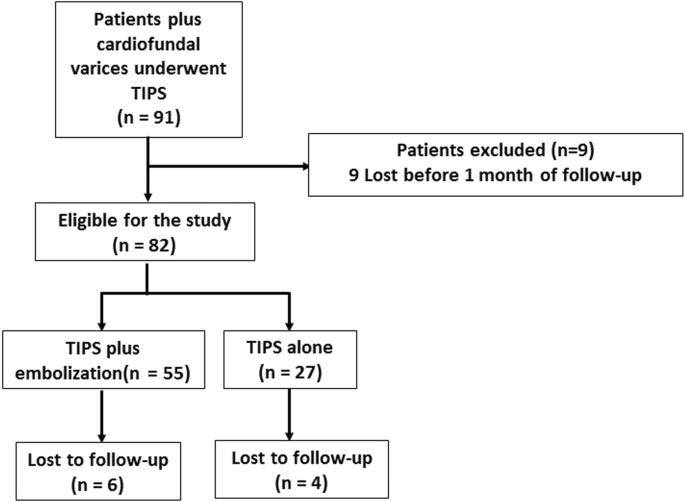Comparison of transjugular intrahepatic portosystemic shunt (TIPS ...