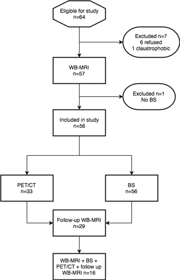 Multiparametric whole-body 3.0-T MRI in newly diagnosed ...