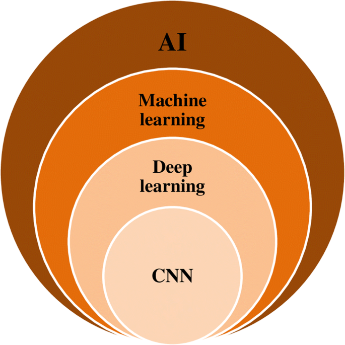 Deep learning in interstitial lung disease—how long until daily ...