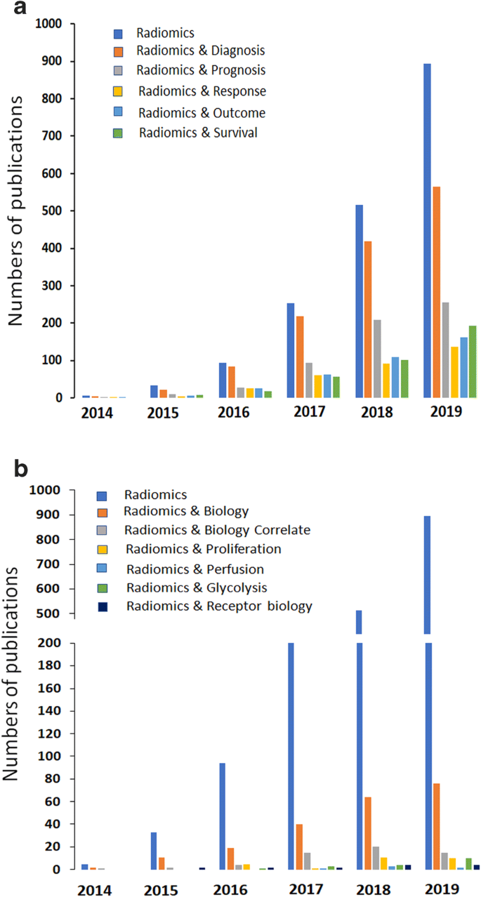 Incorporating radiomics into clinical trials: expert consensus ...