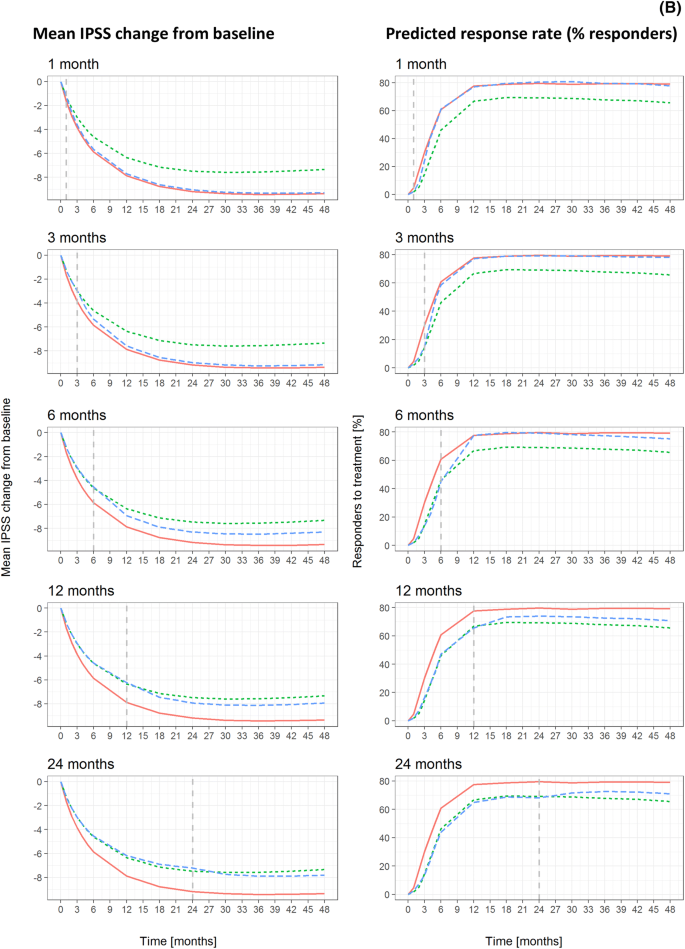 Impact Of Disease Progression On Individual Ipss Trajectories And Consequences Of Immediate Versus Delayed Start Of Treatment In Patients With Moderate Or Severe Luts Associated With Bph Springerlink