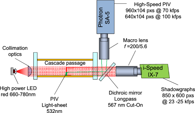 High-Speed PIV of shock boundary layer interactions in the ...