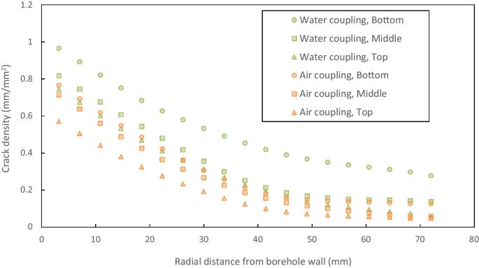 Numerical study on mechanical and hydraulic behaviour of blast ...