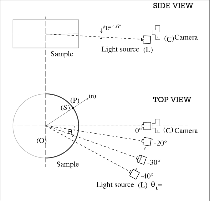 Measurement and rendering of complex non-diffuse and ...