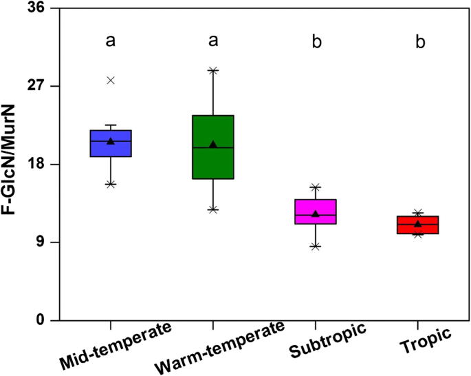Contrasting contribution of fungal and bacterial residues to ...