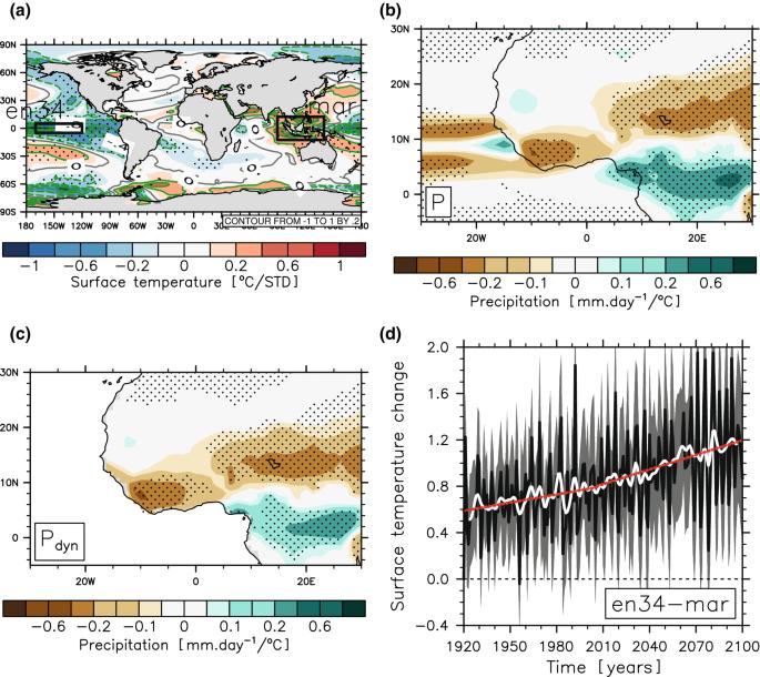 Future evolution of the Sahel precipitation zonal contrast in ...