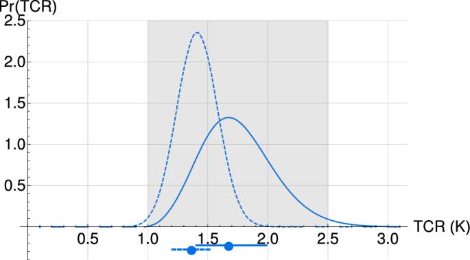 An observation-based scaling model for climate sensitivity ...