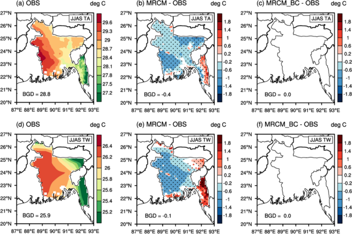 Near-term regional climate change over Bangladesh | SpringerLink