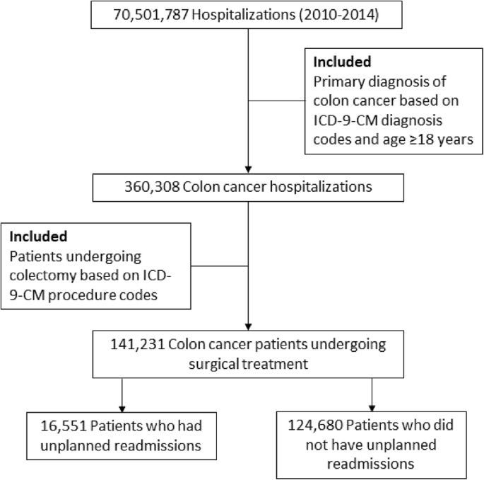 A Risk Model For Prediction Of 30 Day Readmission Rates After Surgical Treatment For Colon Cancer Springerlink