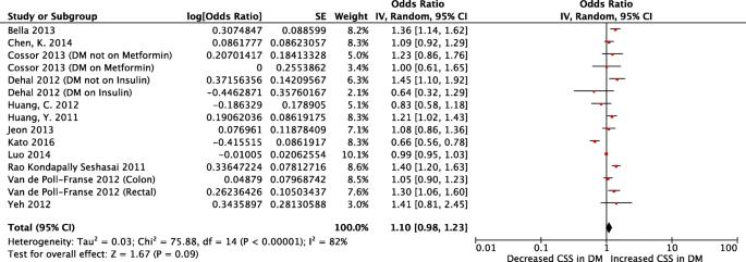 Diabetes Mellitus And Colorectal Carcinoma Outcomes A Meta Analysis Springerlink