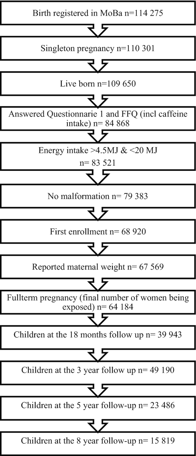 Maternal Caffeine Intake During Pregnancy And Child Neurodevelopment Up To Eight Years Of Age Results From The Norwegian Mother Father And Child Cohort Study Springerlink