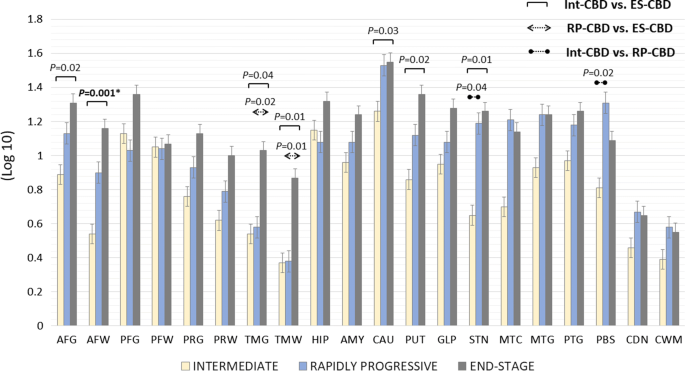Fulminant corticobasal degeneration: a distinct variant with ...