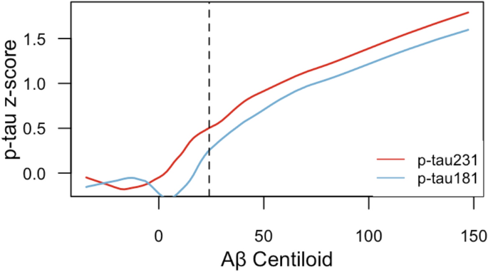 Plasma p-tau231: a new biomarker for incipient Alzheimer's disease ...