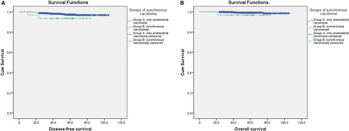 The Prognosis Of Stage Ia Synchronous Endometrial Endometrioid And Ovarian Carcinomas Springerlink