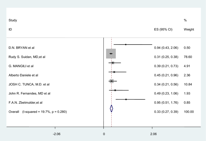Palliative Treatment For Bowel Obstruction In Ovarian Cancer A Meta Analysis Springerlink