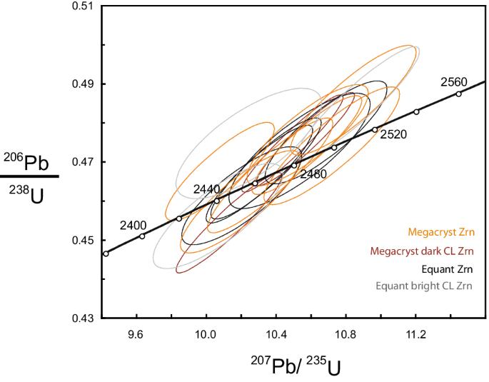 Metasomatism and the crystallization of zircon megacrysts in ...