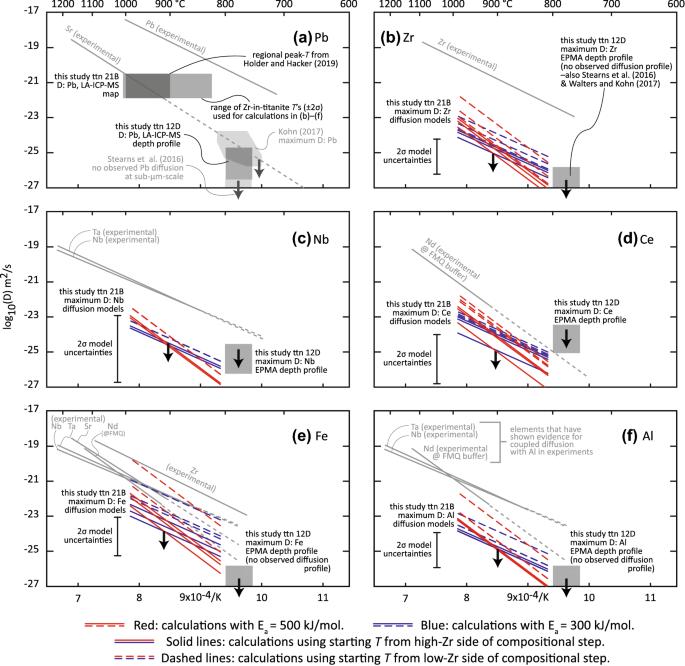 Interpreting titanite U–Pb dates and Zr thermobarometry in high ...
