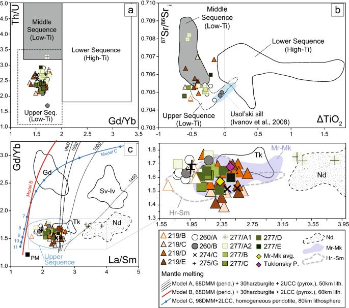 Geochemistry of deep Tunguska Basin sills, Siberian Traps ...