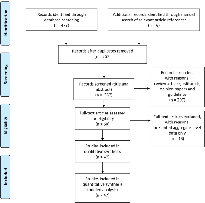 Characteristics of intracerebral haemorrhage associated with COVID ...