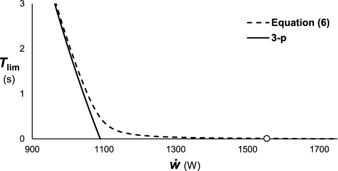 Experimental validation of the 3-parameter critical power model in ...