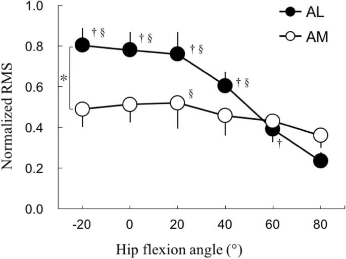 Effect of hip angle on neuromuscular activation of the adductor ...