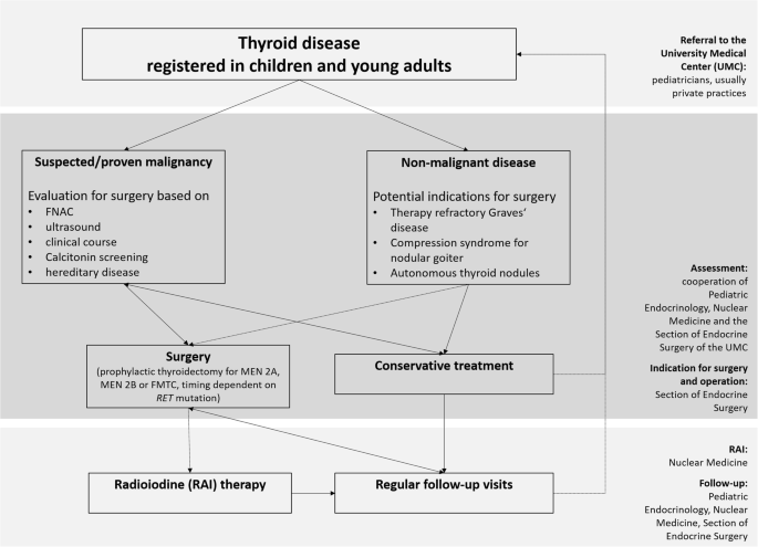 Thyroid Surgery In Children And Young Adults Potential