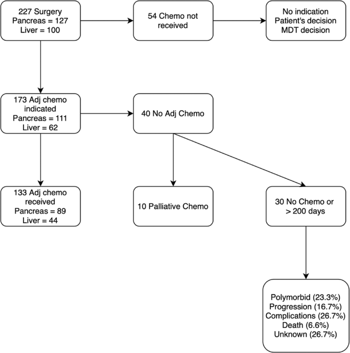 Impact Of Eras Compliance On The Delay Between Surgery And Adjuvant Chemotherapy In Hepatobiliary And Pancreatic Malignancies Springerlink
