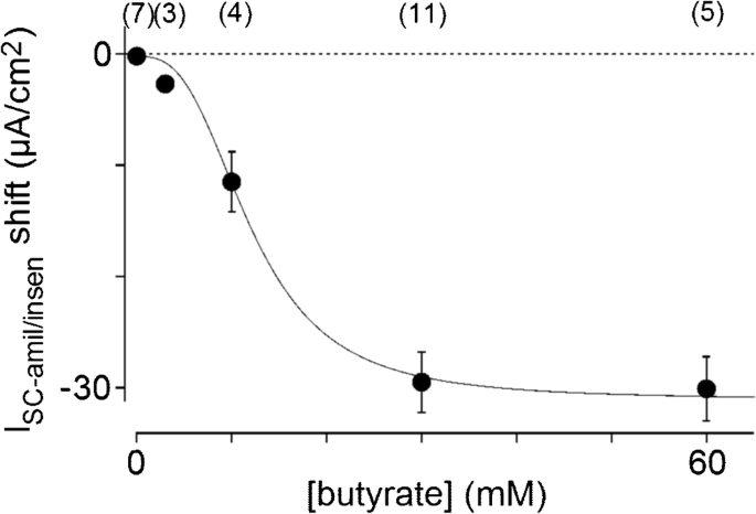Involvement of butyrate in electrogenic K+ secretion in rat rectal ...