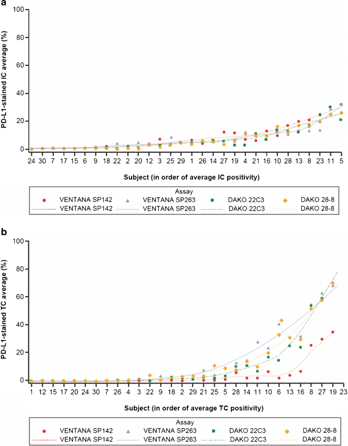 Multicentric analytical comparability study of programmed death ...