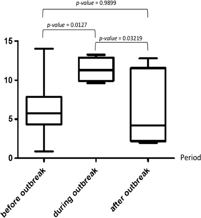 Extended spectrum beta-lactamase-producing Klebsiella pneumoniae ...
