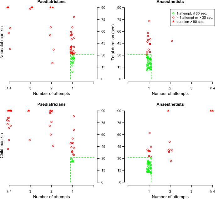 Endotracheal intubation skills of pediatricians versus ...