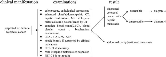 Chinese Guidelines For The Diagnosis And Comprehensive Treatment Of Colorectal Liver Metastases Version 2018 Springerlink