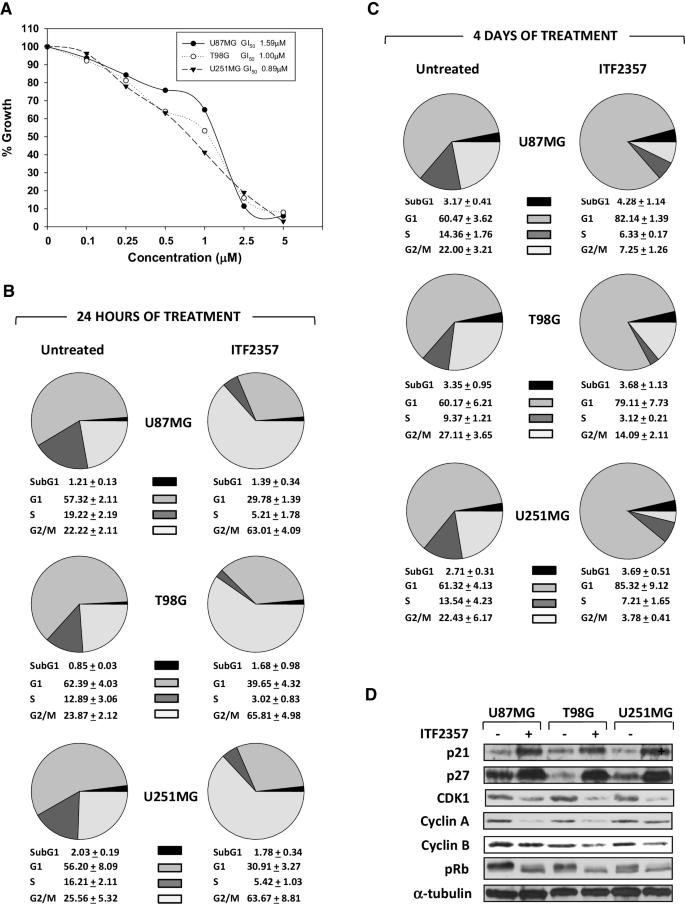 Histone deacetylase inhibitor ITF2357 (givinostat) reverts ...