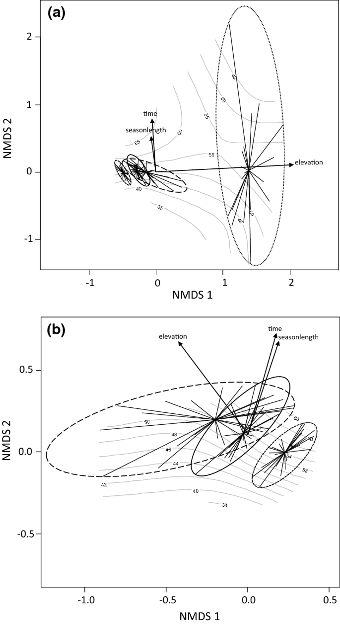 Climate change-driven elevational changes among boreal nocturnal ...