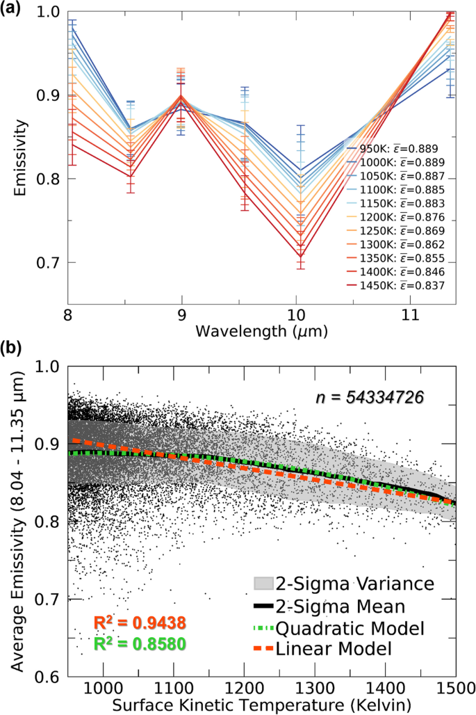 The influence of variable emissivity on lava flow propagation ...