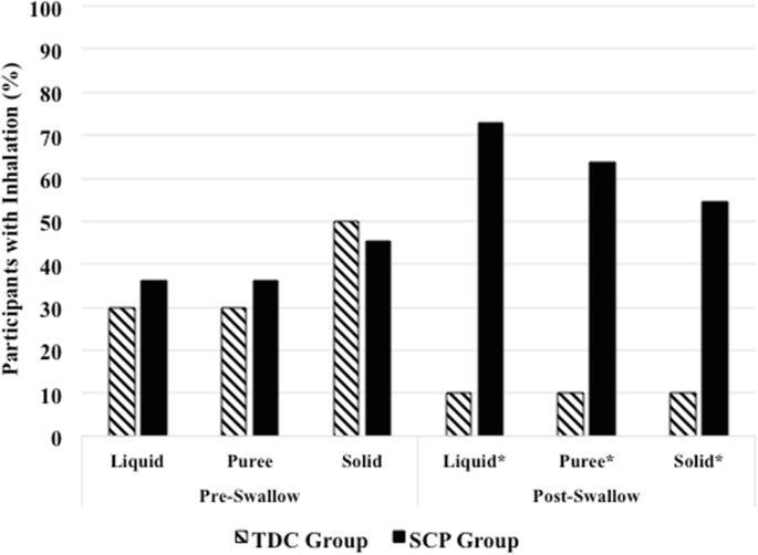 Voluntary Cough and Clinical Swallow Function in Children with ...