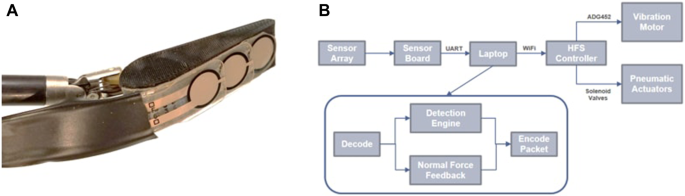 Artificial palpation in robotic surgery using haptic feedback ...