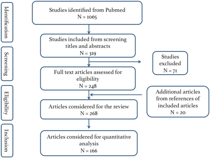 A systematic review of the learning curve in robotic surgery ...
