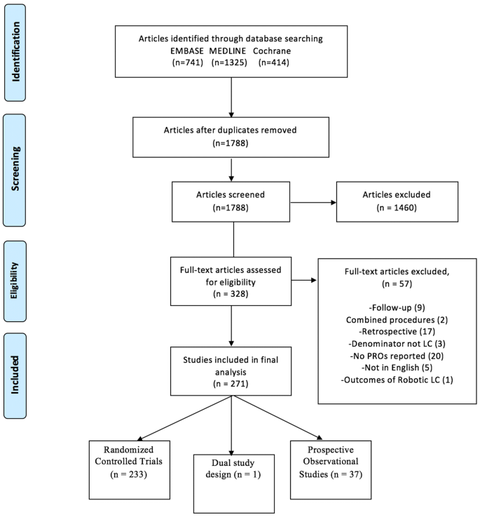Measurement of patient-reported outcomes after laparoscopic ...