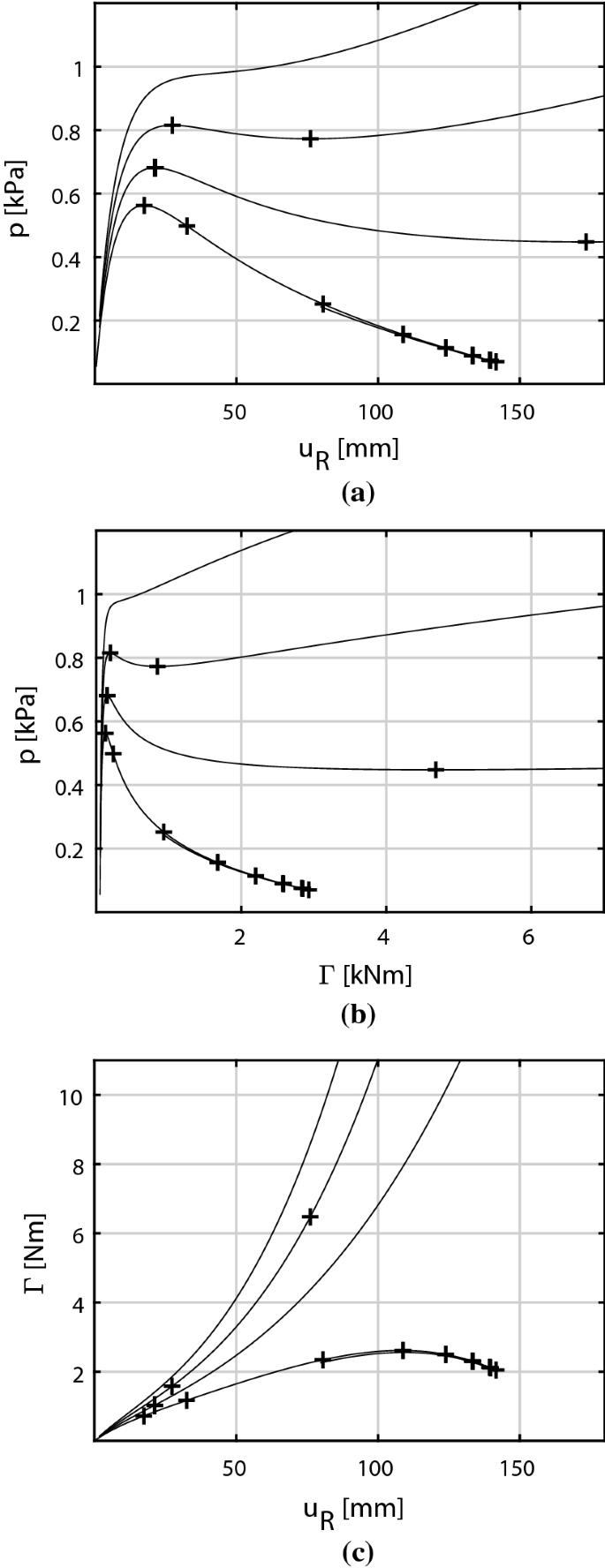Constrained Stability Of Conservative Static Equilibrium Springerlink