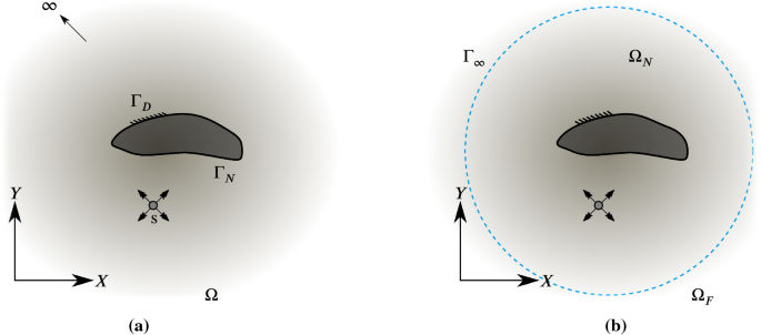 Dirichlet absorbing boundary conditions for classical and ...