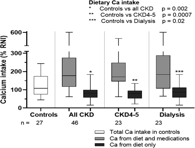 Dietary Calcium Intake Does Not Meet The Nutritional Requirements Of Children With Chronic Kidney Disease And On Dialysis Springerlink