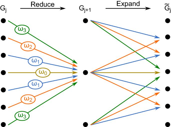 Multiple-point statistics using multi-resolution images | SpringerLink