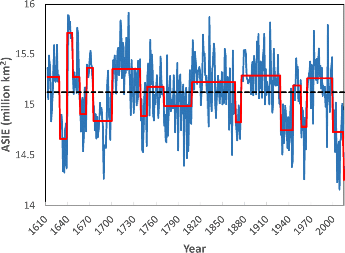 A 400-year reconstruction of wintertime Arctic sea-ice extent ...